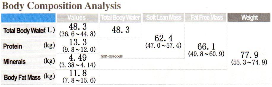 InBody 570 Results Interpretation Body Scan Guide